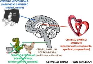 dal cervello rettiliano a quello gallina